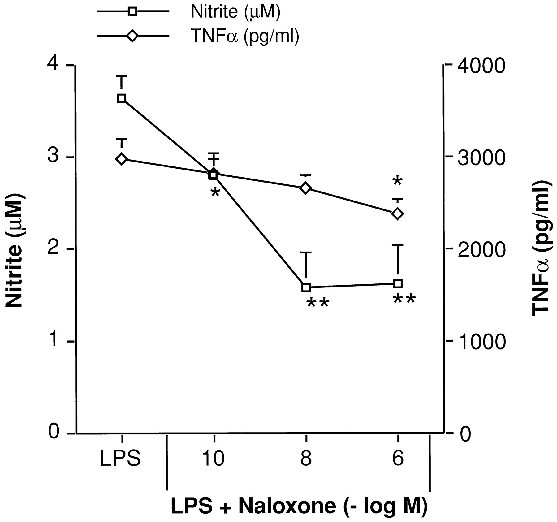 Inhibition of lipopolysaccharide induced nitric oxide and cytokine download figure buycottarizona