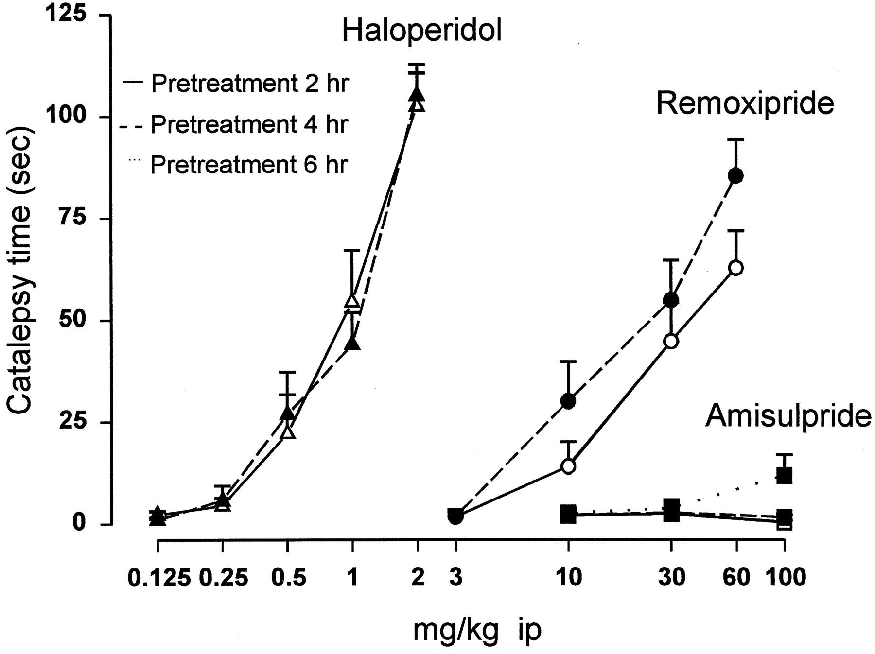 Psychopharmacological Profile of Amisulpride: An Antipsychotic Drug