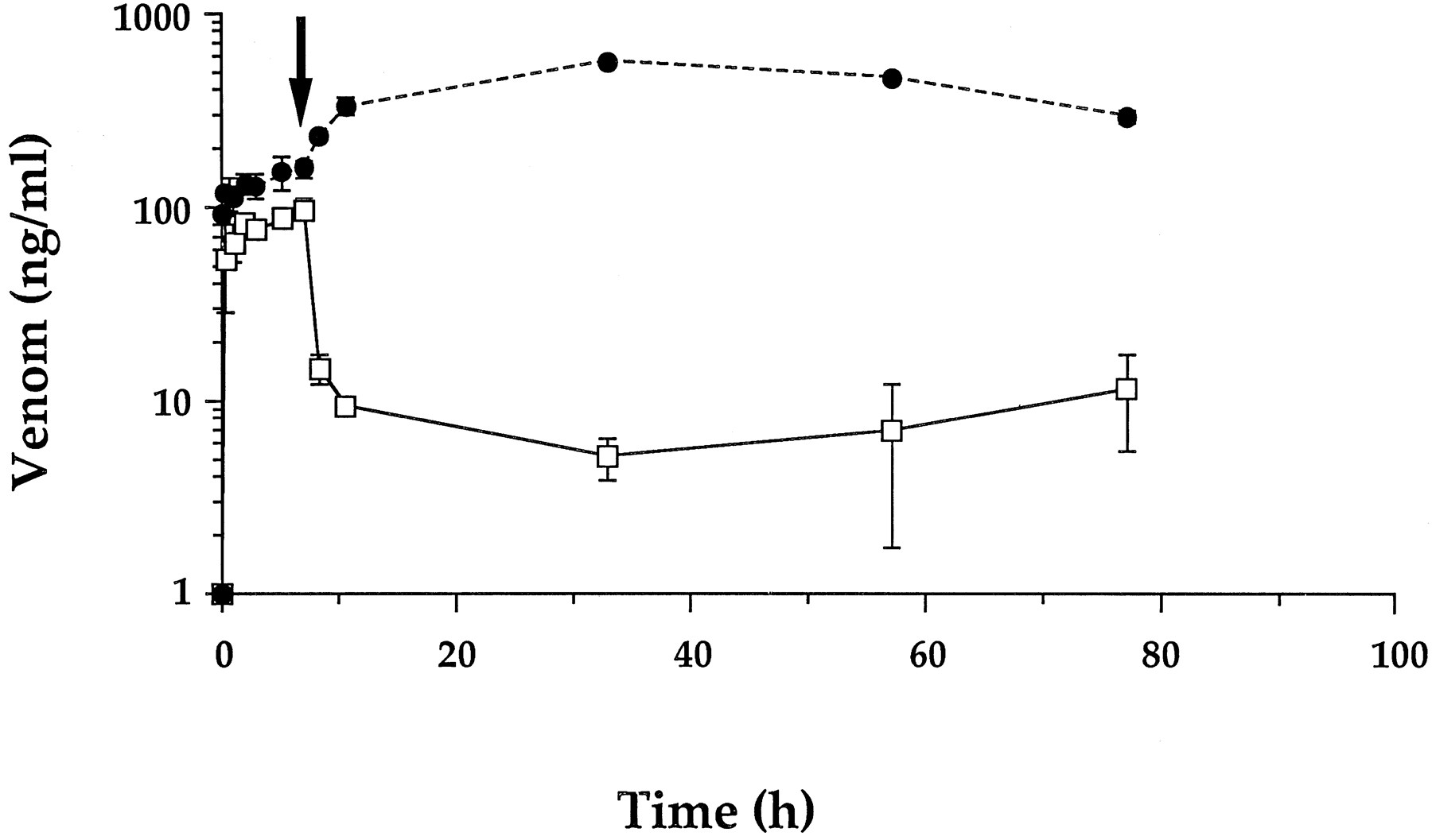 Effect Of Antivenom On Venom Pharmacokinetics In Experimentally 2 Animal Diagram Snake Labeled And Unlabeled One Download Figure