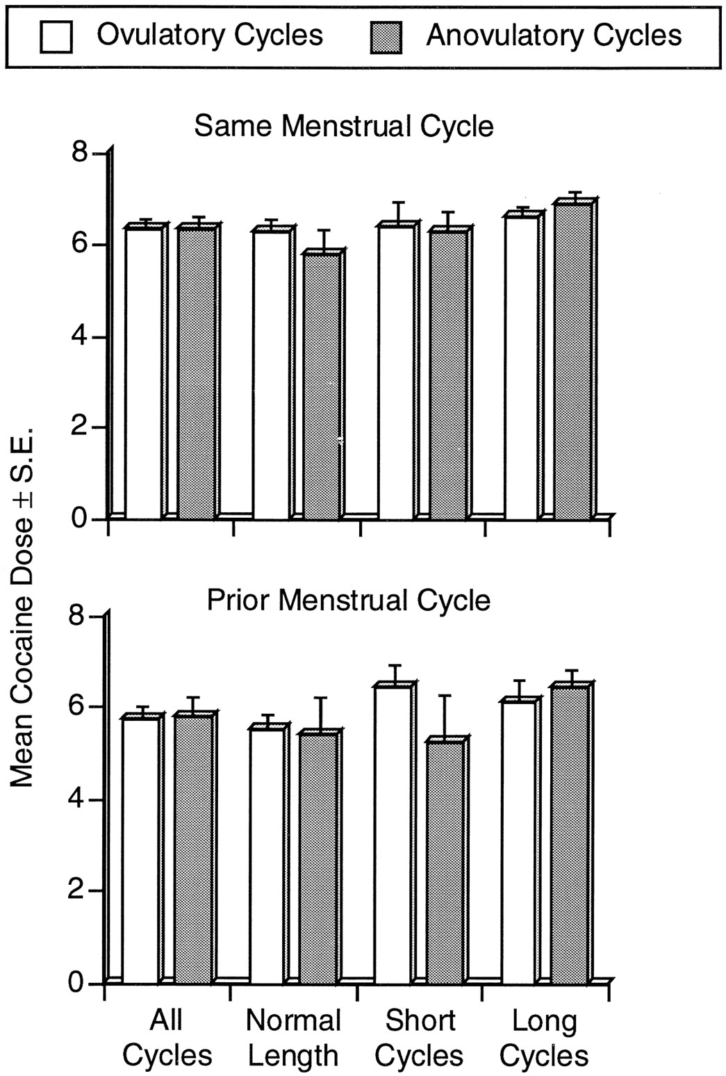 The Effects of Chronic Cocaine Self-Administration on the Menstrual