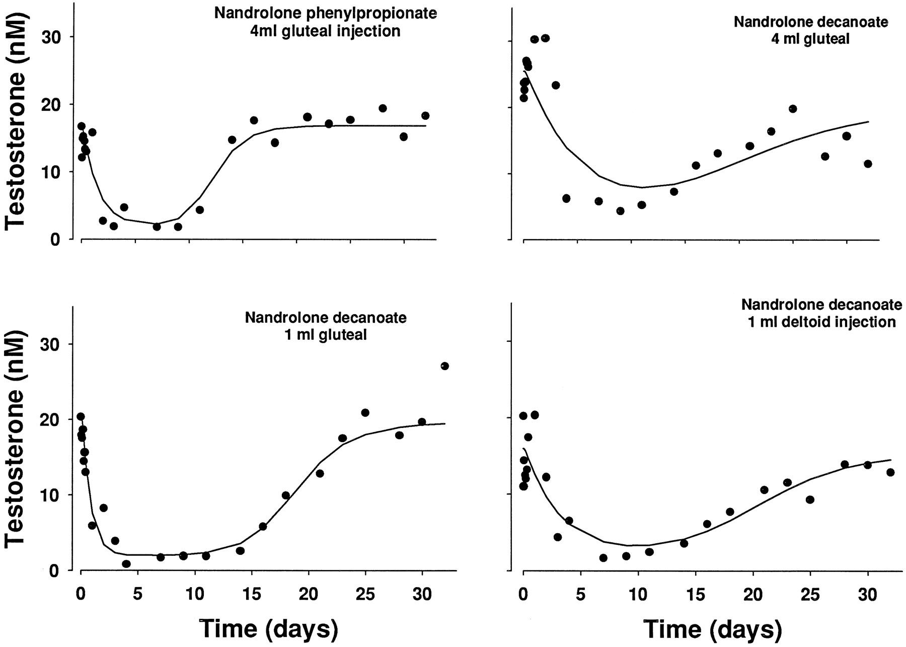 Pharmacokinetics and Pharmacodynamics of Nandrolone Esters