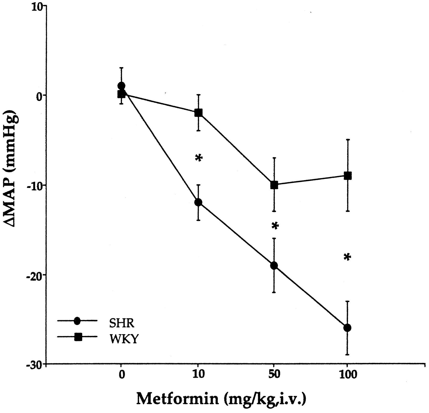 Effects of Adrenergic, Cholinergic and Ganglionic Blockade
