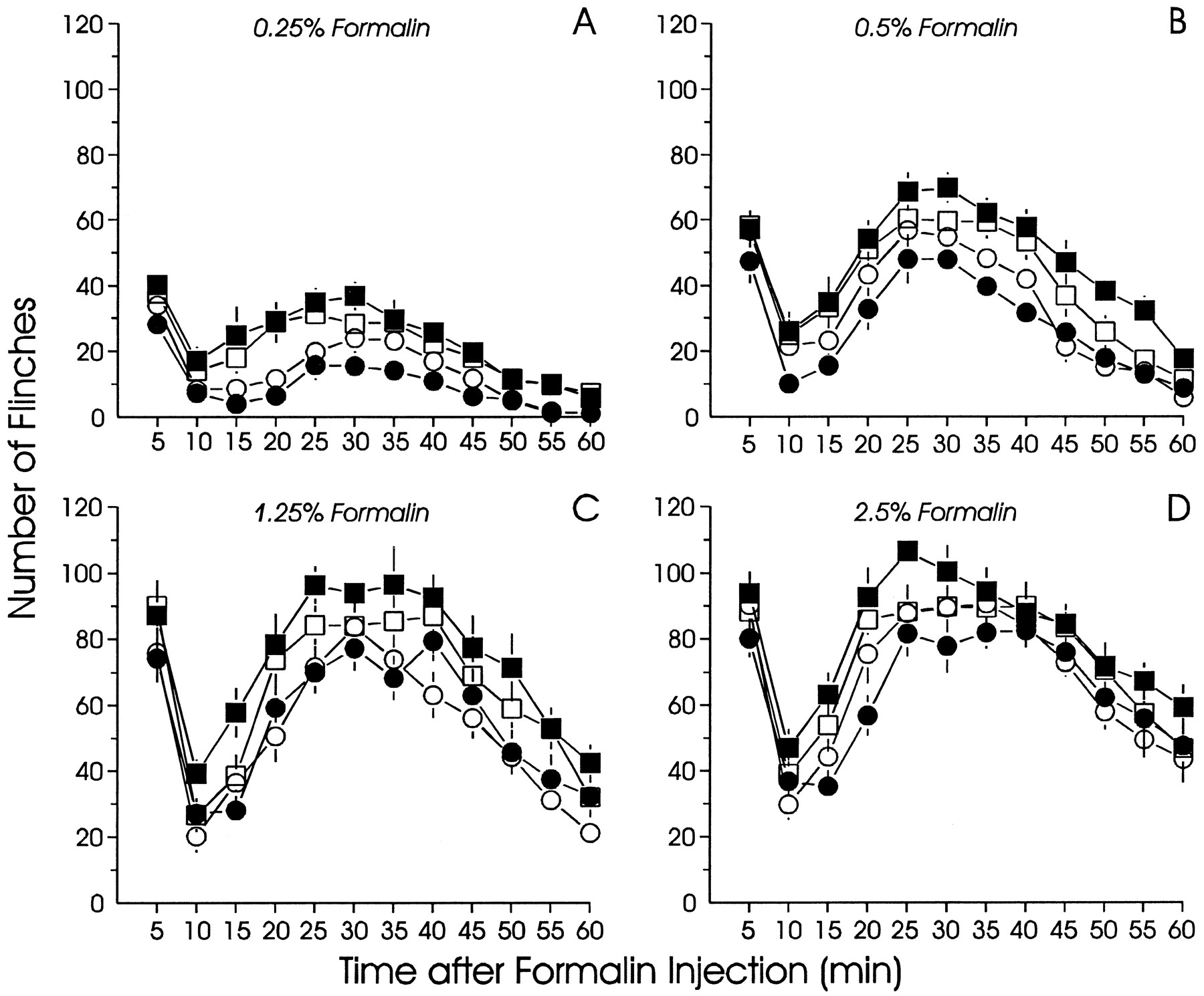 Role Of Spinal Aminobutyric Acidareceptors In Formalin Induced