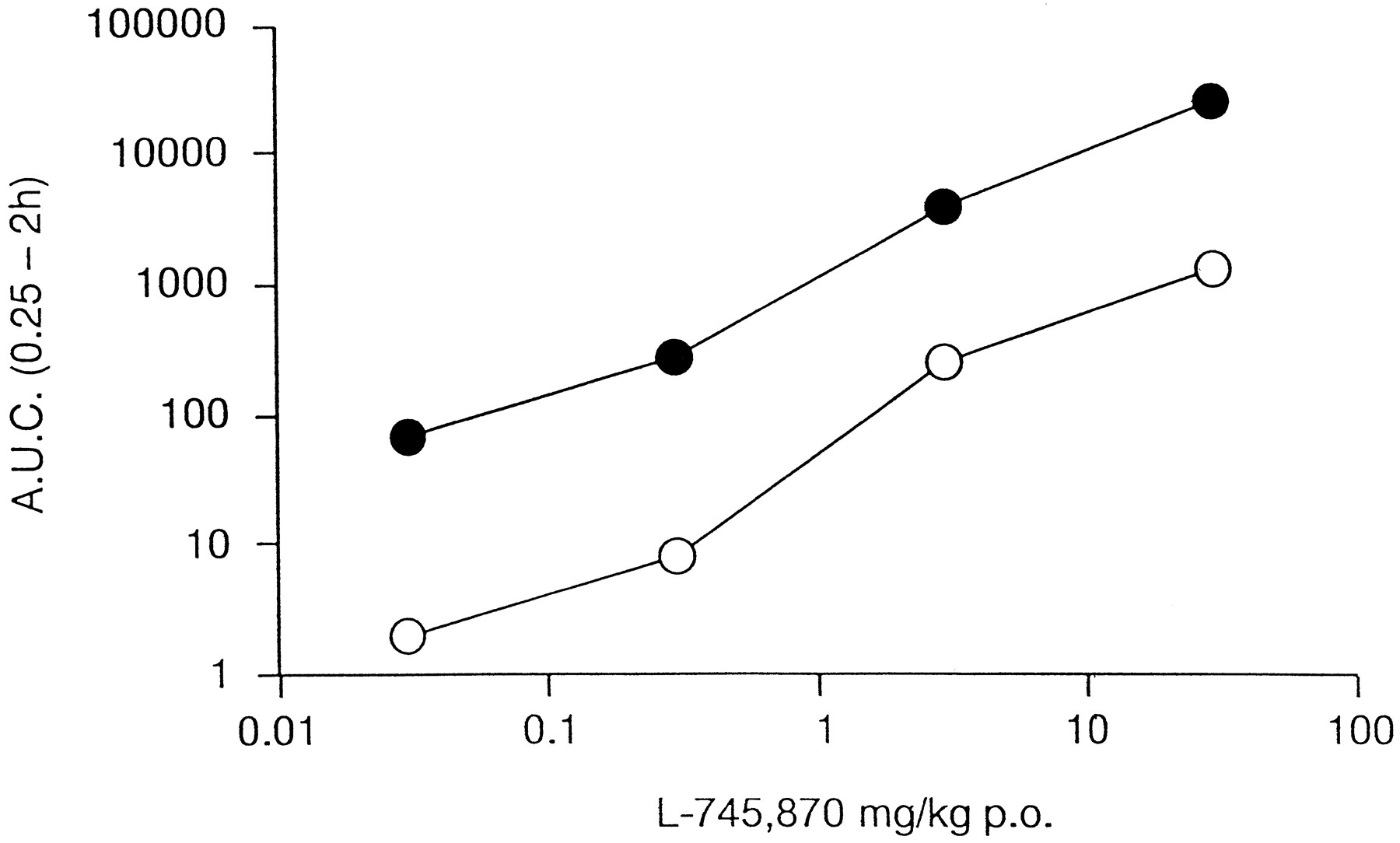 Biological Profile of L-745,870, a Selective Antagonist with