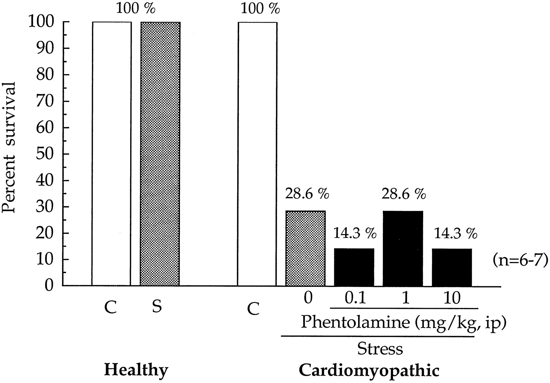 Characterization of Stress-Induced Sudden Death in