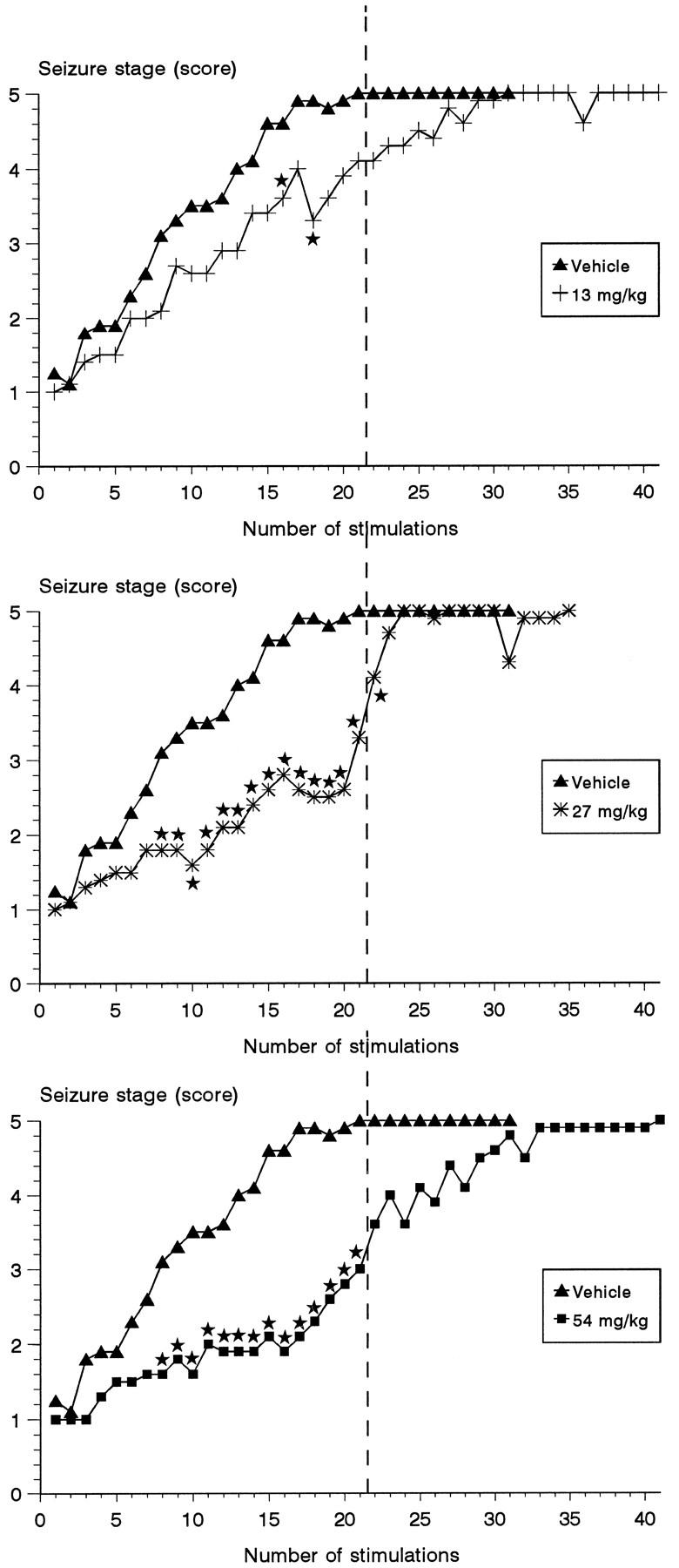 Antiepileptogenic Effects of the Novel Anticonvulsant