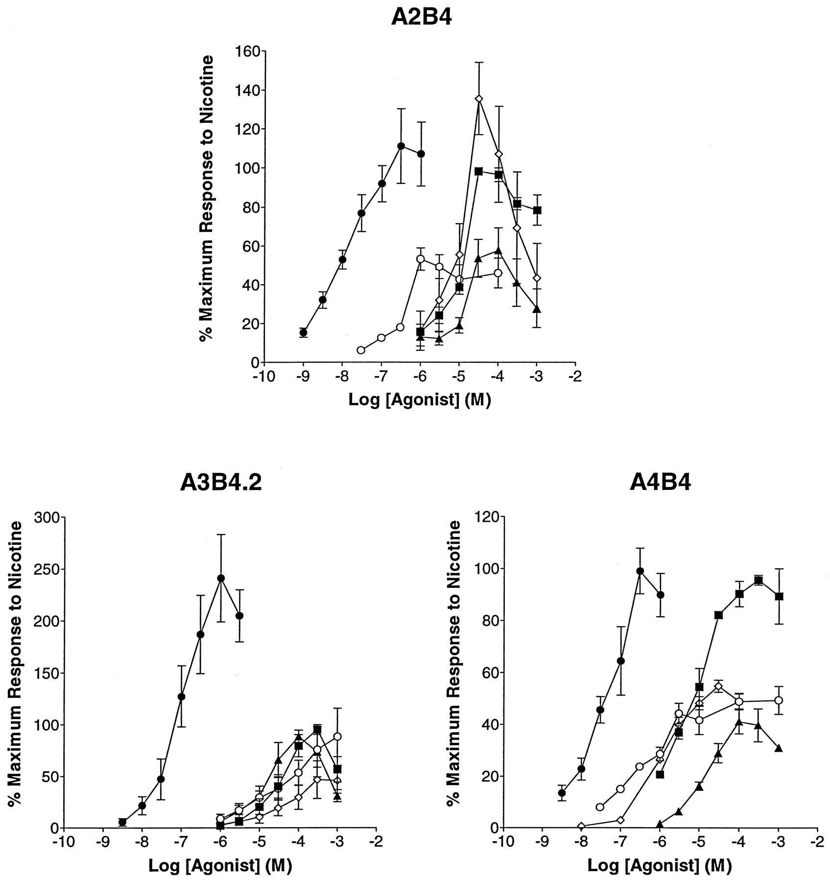 Characterization of Human Recombinant Neuronal Nicotinic