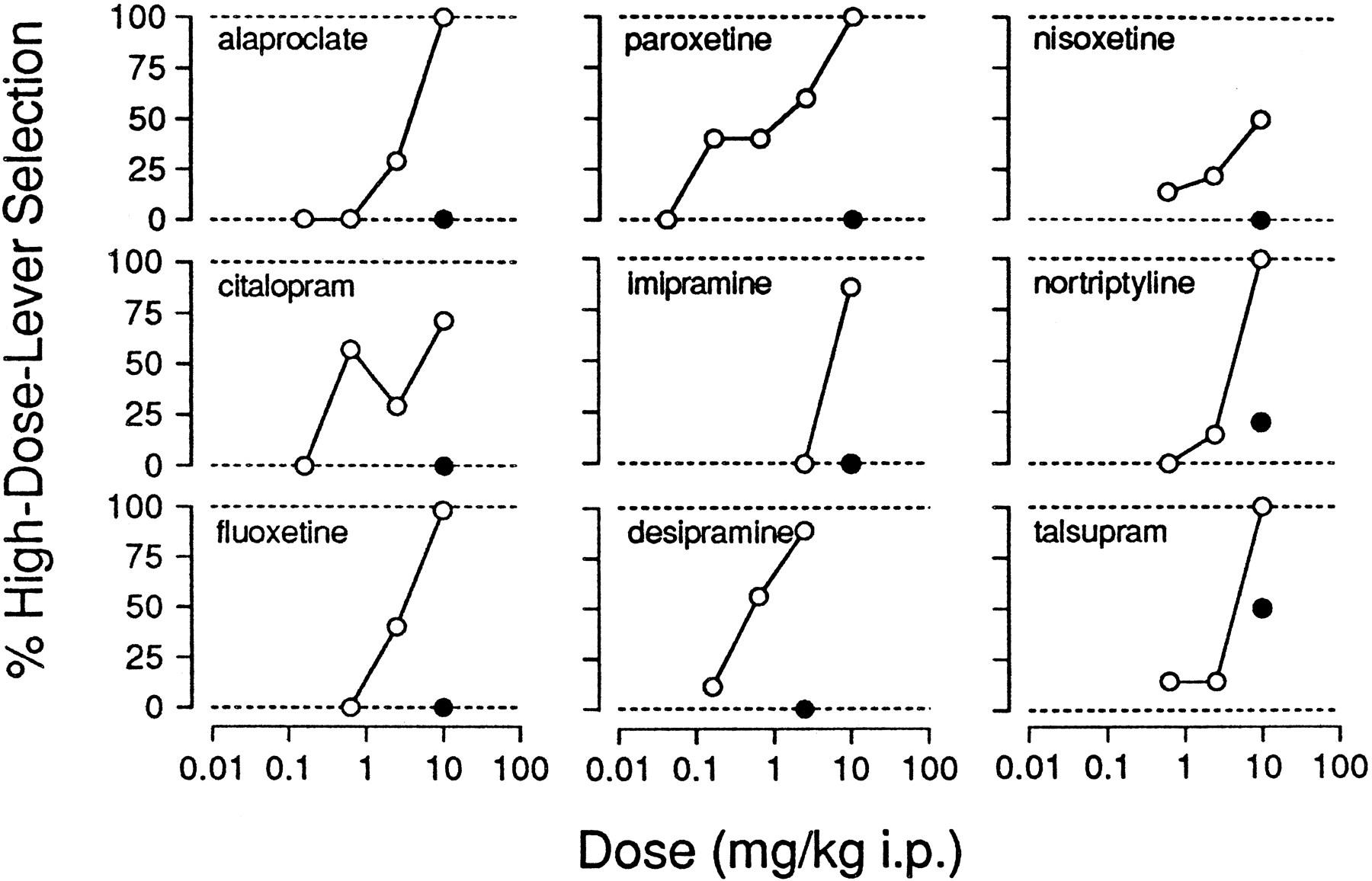 Discriminative Stimulus Properties Of Cocaine Enhancement By