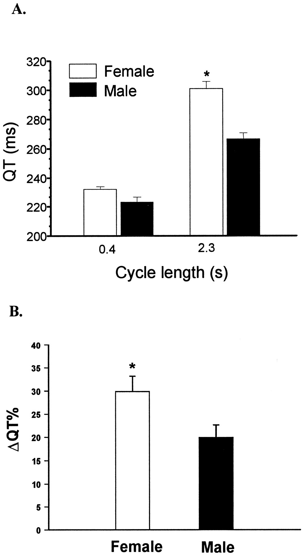 Gender Difference in the Cycle Length-Dependent QT and Potassium