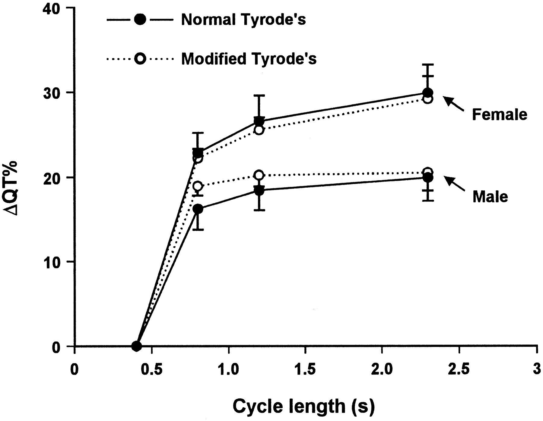 Gender Difference in the Cycle Length-Dependent QT and