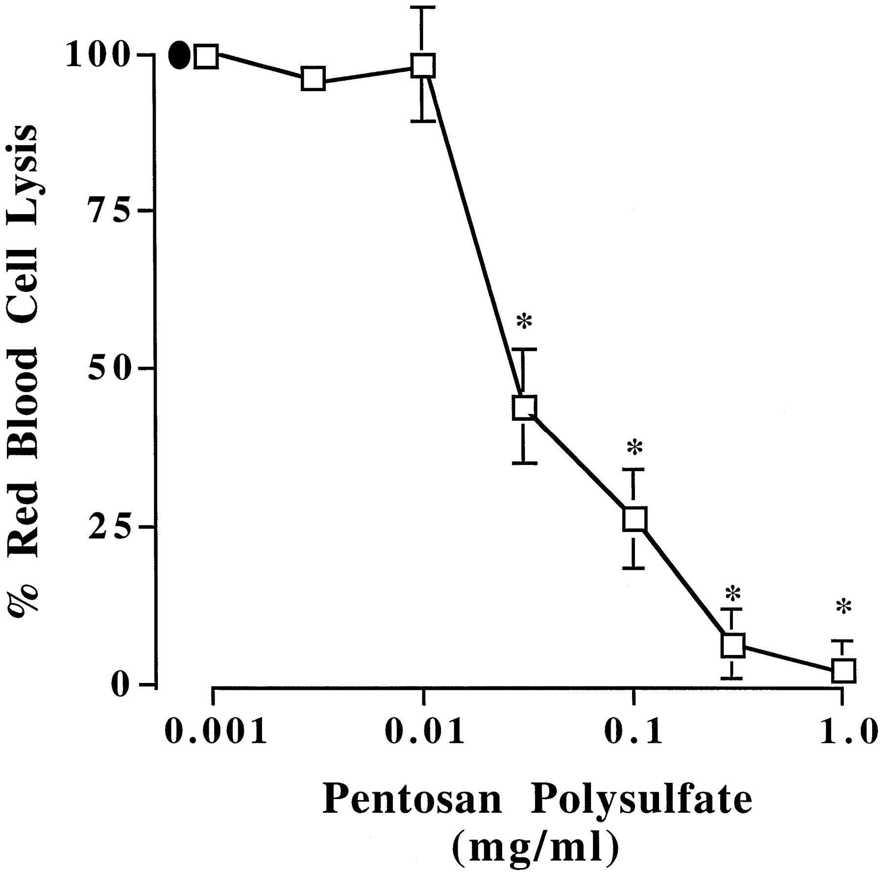 The Semisynthetic Polysaccharide Pentosan Polysulfate Prevents