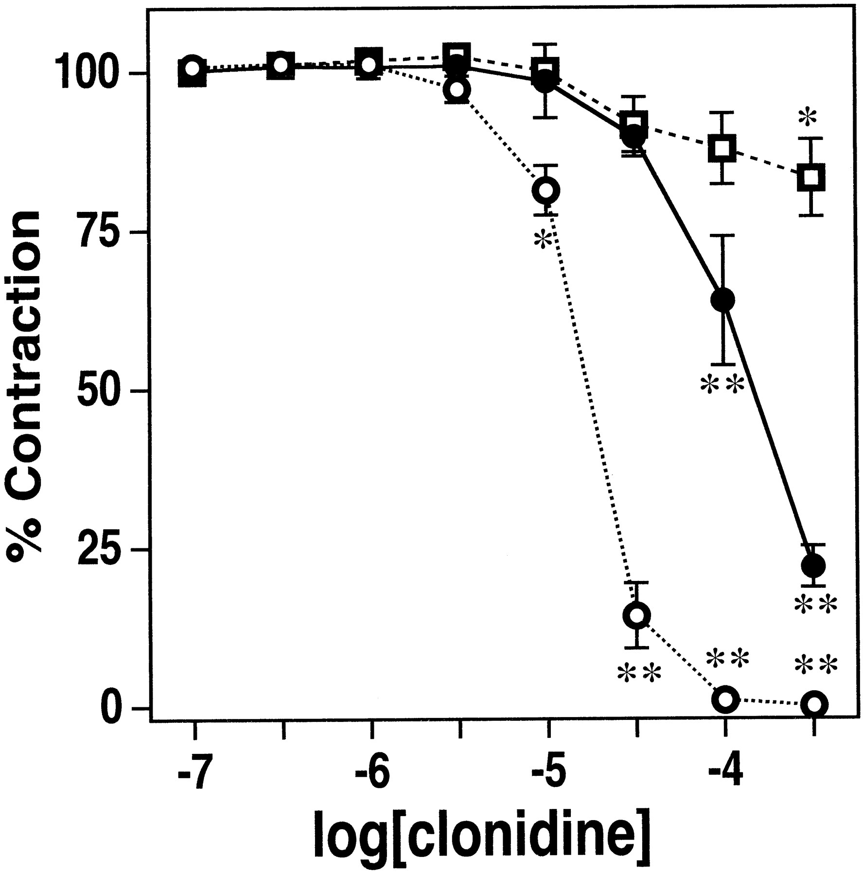 Mechanism of Relaxant Effect of Clonidine in Isolated Bovine