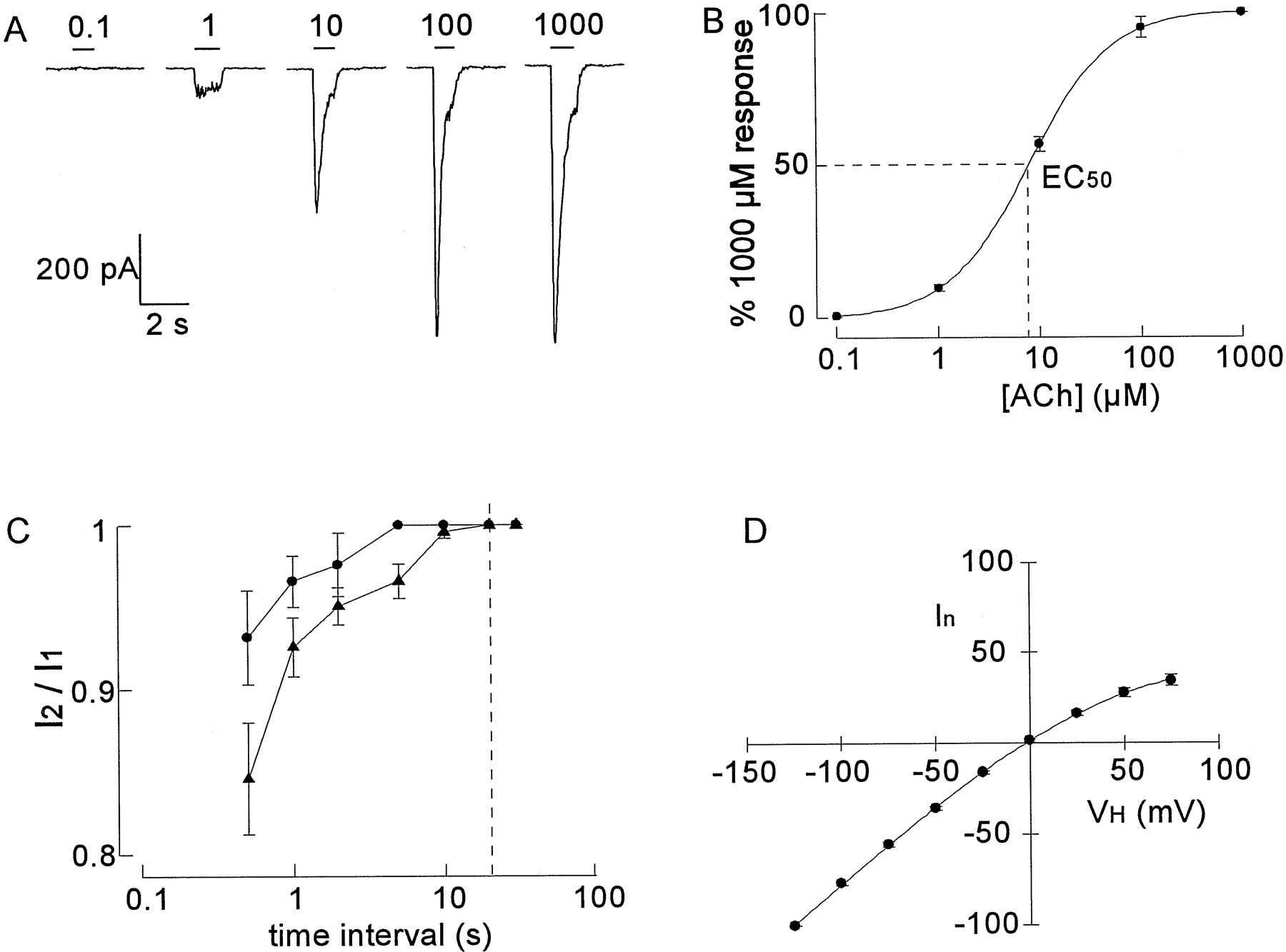 potentiation and inhibition of nicotinic acetylcholine receptors, Muscles