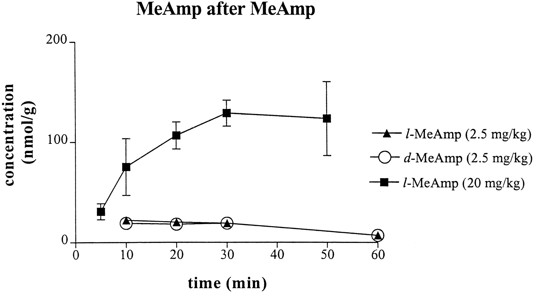 l-Methamphetamine Pharmacokinetics and Pharmacodynamics for