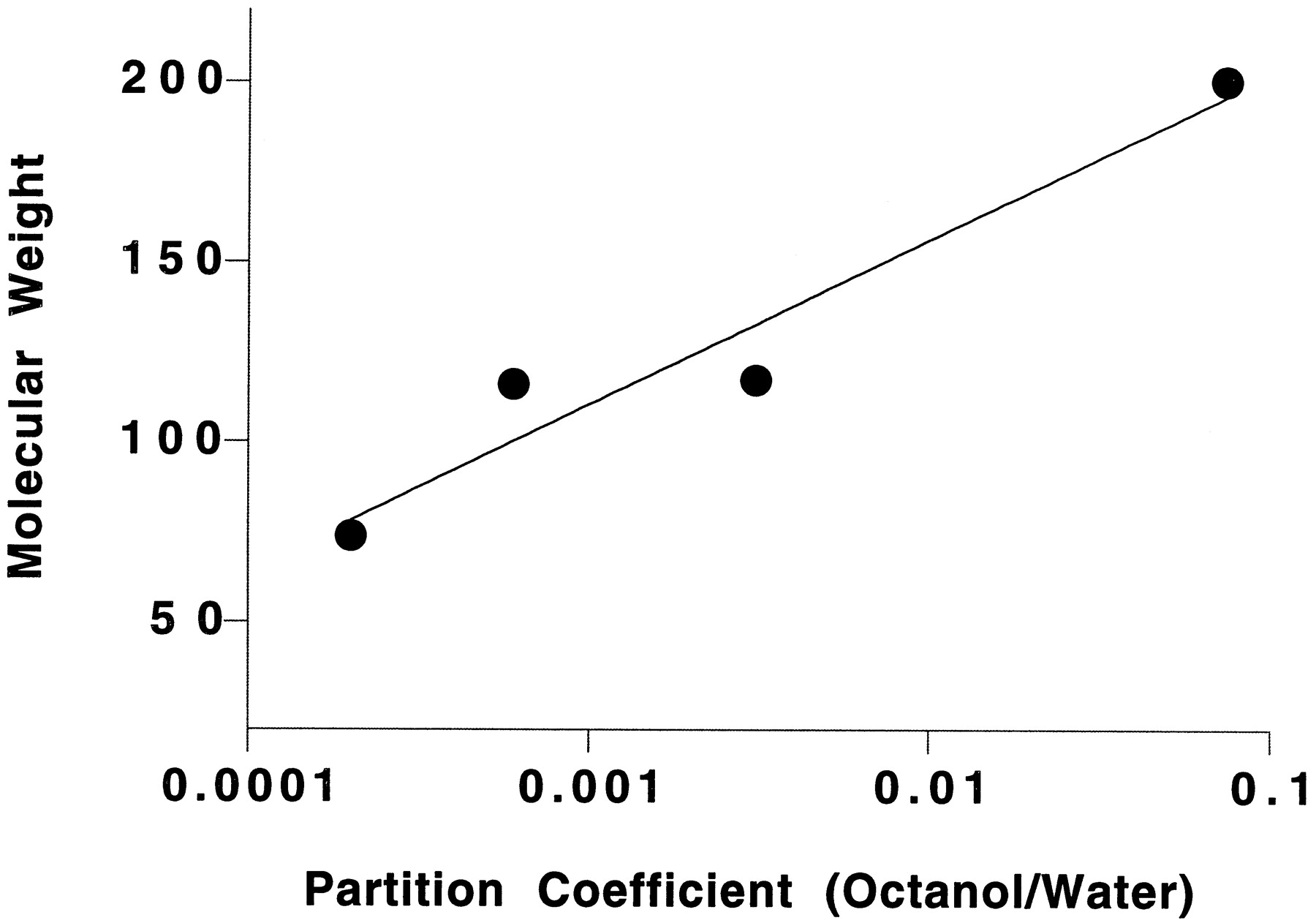 measuring partition coefficient The octanol-water partition constant: k ow value is determined largely by the magnitude of the aqueous activity coefficient (a measure of the.