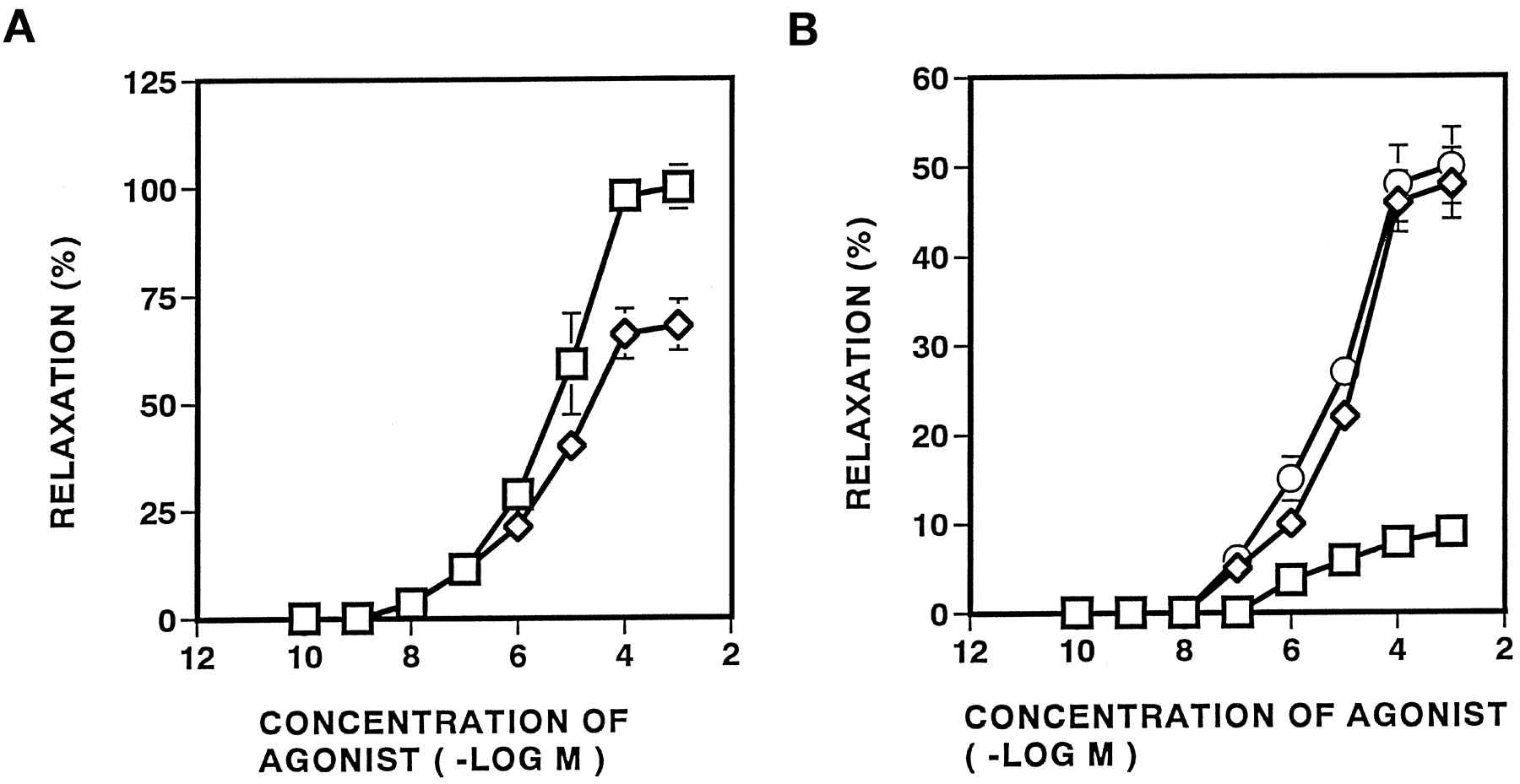 Evidence for β3-Adrenoceptor Subtypes in Relaxation of the
