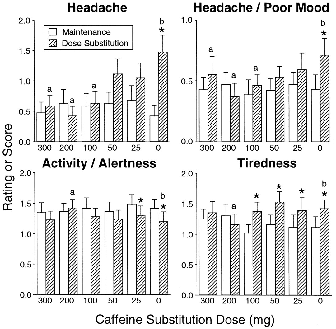 quantative analysis of caffeine content - caffeine content in foods and  the use of uptodate content is governed by the uptodate terms of  a meta-analysis of coffee drinking, cigarette smoking, and .