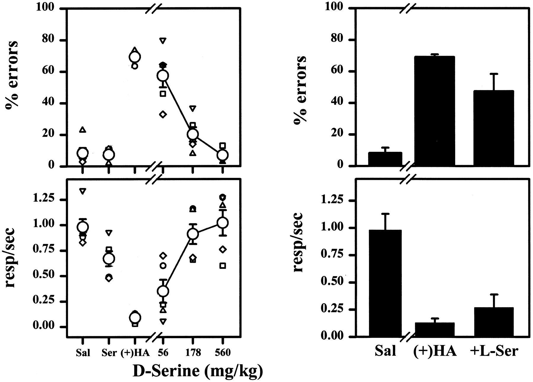 Effects of (+)-HA-966, CGS-19755, Phencyclidine, and