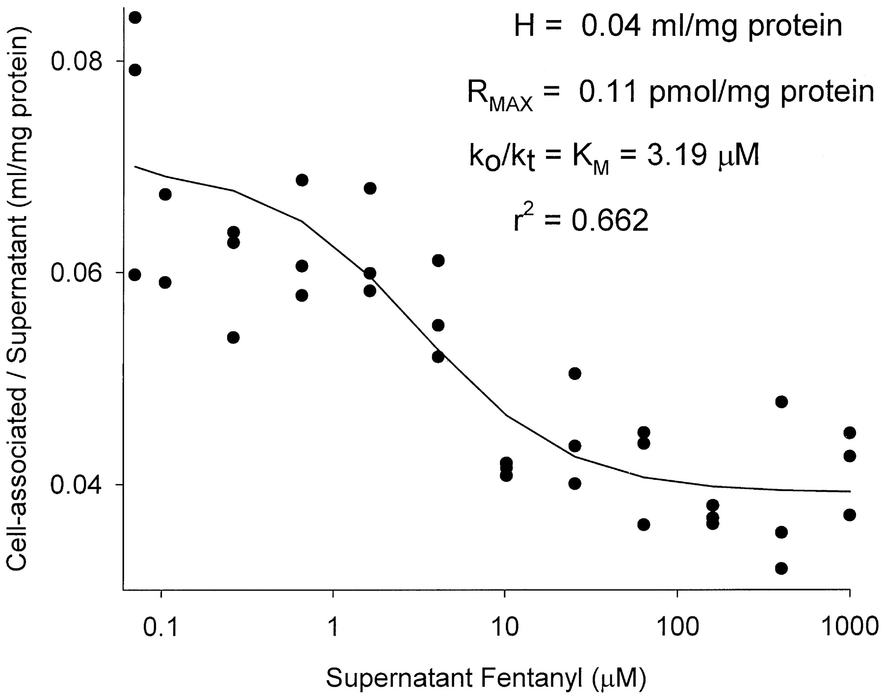 Active Transport Of Fentanyl By The Blood Brain Barrier Journal Of Pharmacology And Experimental Therapeutics