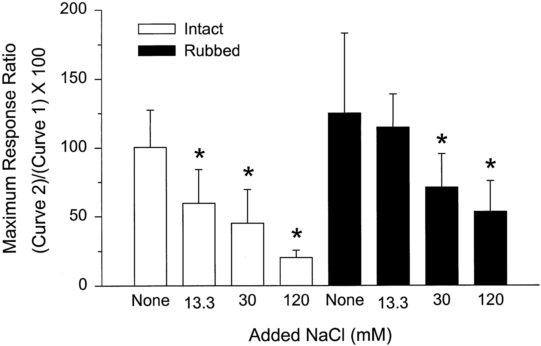 neurotransmitter and maximal contractile response • a single stimulus results in a single contractile response – a muscle twitch (contracts and relaxes) when muscle contractile activity reaches 70% of maximum:.