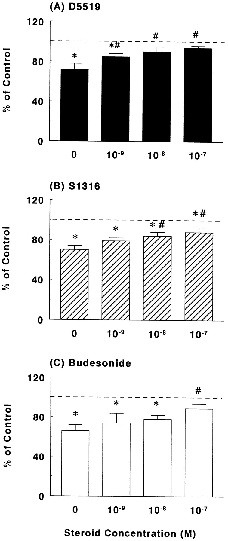 Improved Effects Of Novel Glucocorticosteroids On Immune Induced Download Resistor Calculator For Leds Serial And Parallel 2 Figure