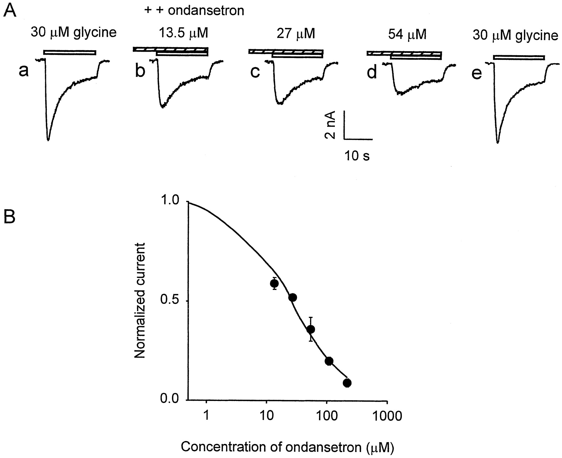 Inhibitory Effect of Ondansetron on Glycine Response of Dissociated