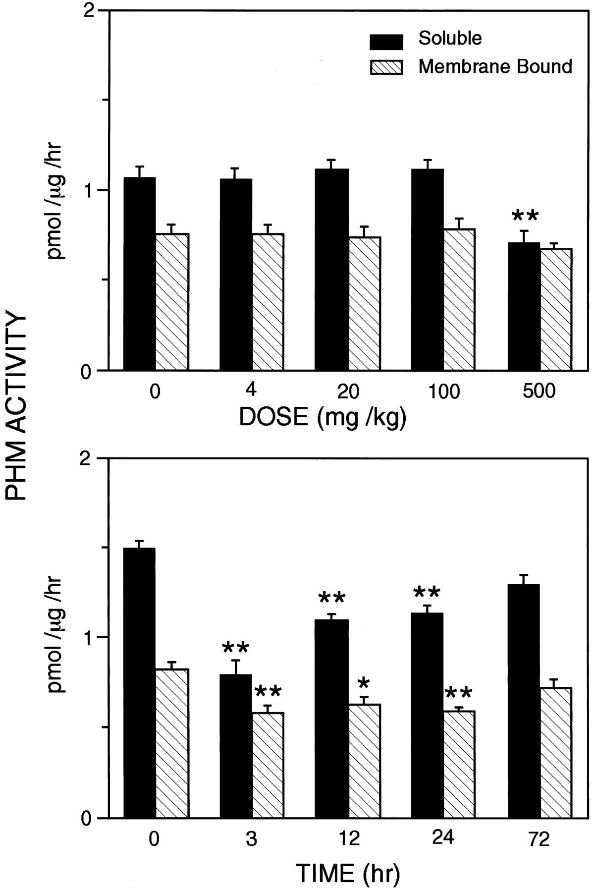 Peptidylglycine alpha-amidating monooxygenase inhibitor definition