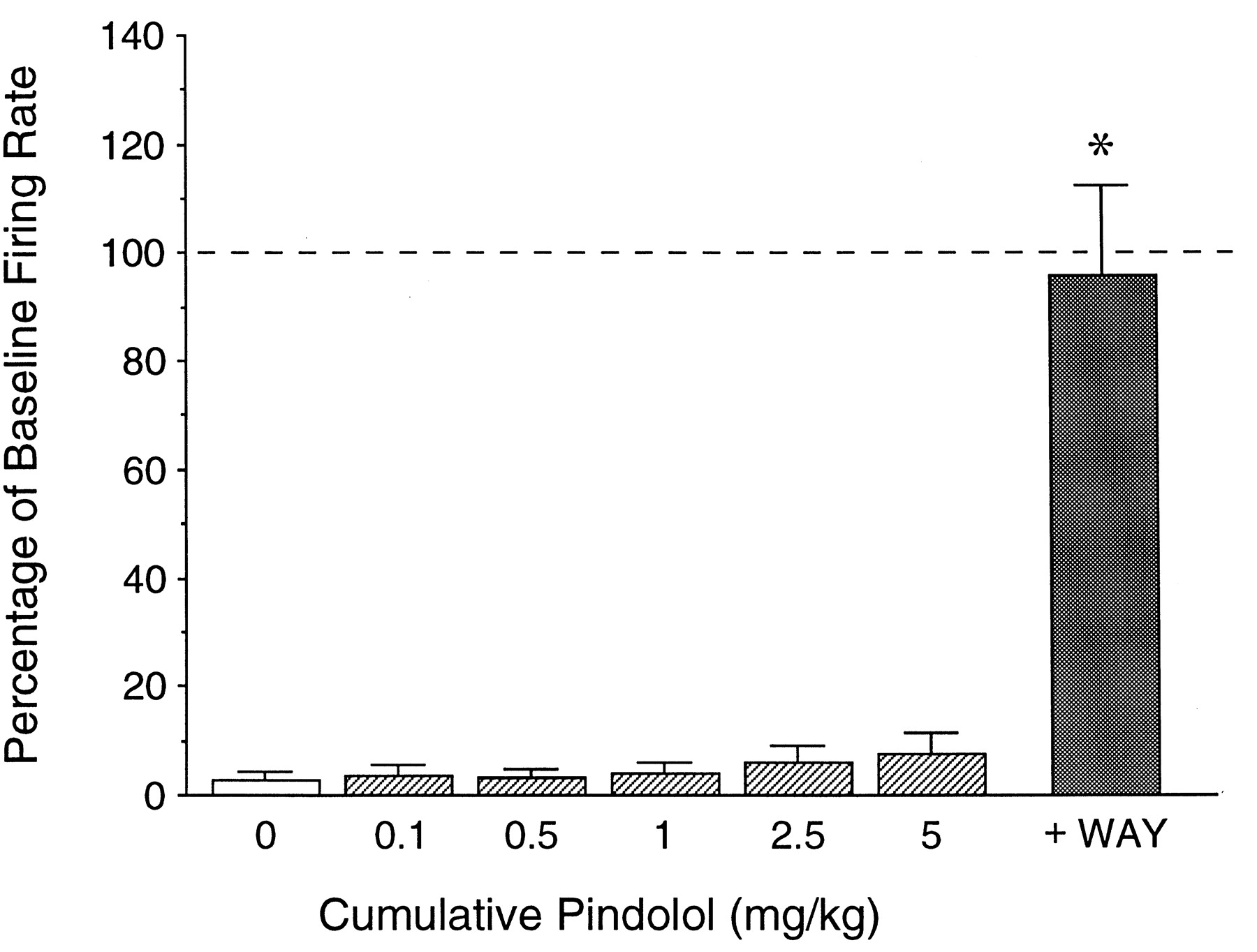 Discussion on this topic: Pindolol, pindolol/