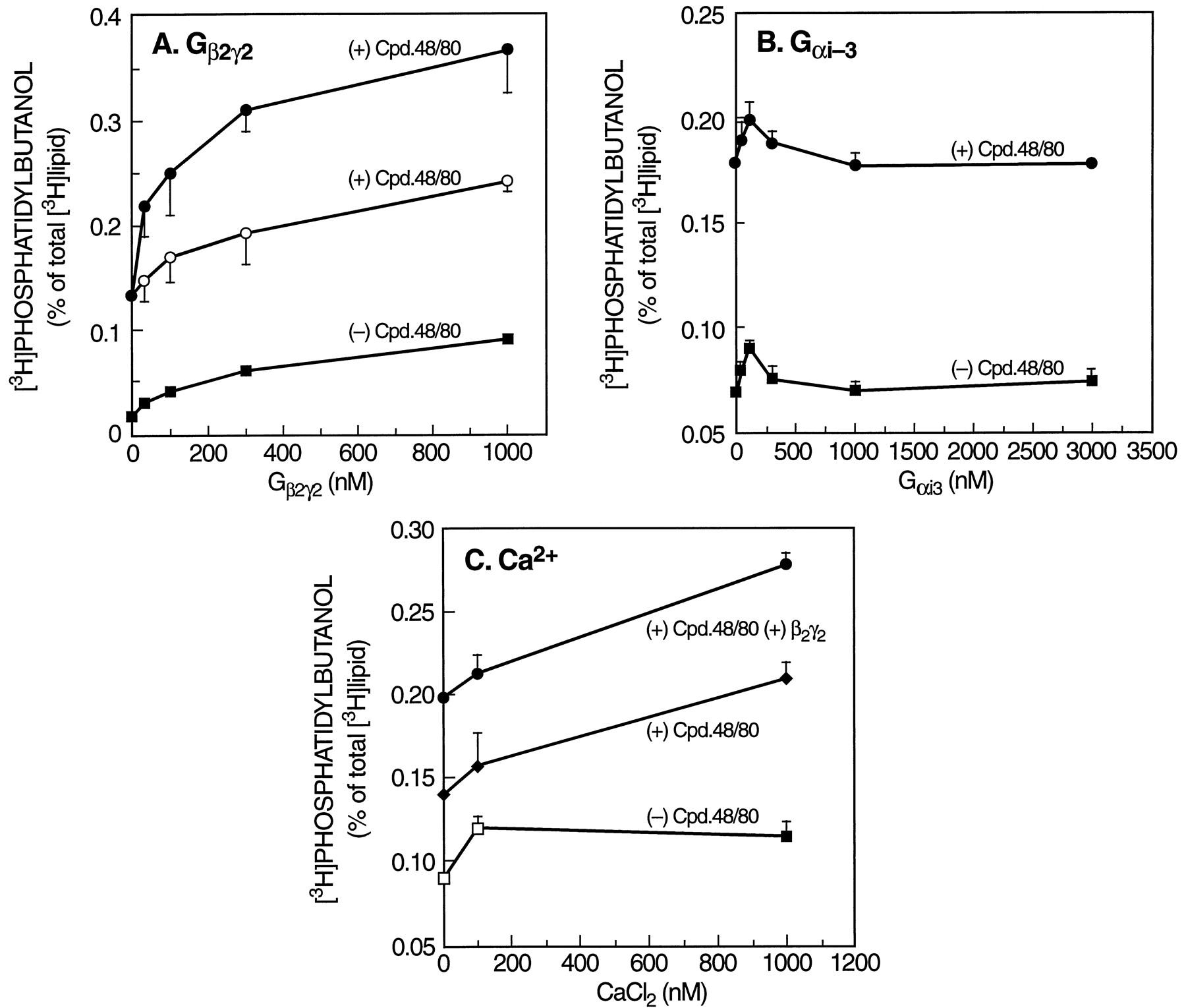 Compound 48/80 Activates Mast Cell Phospholipase D via