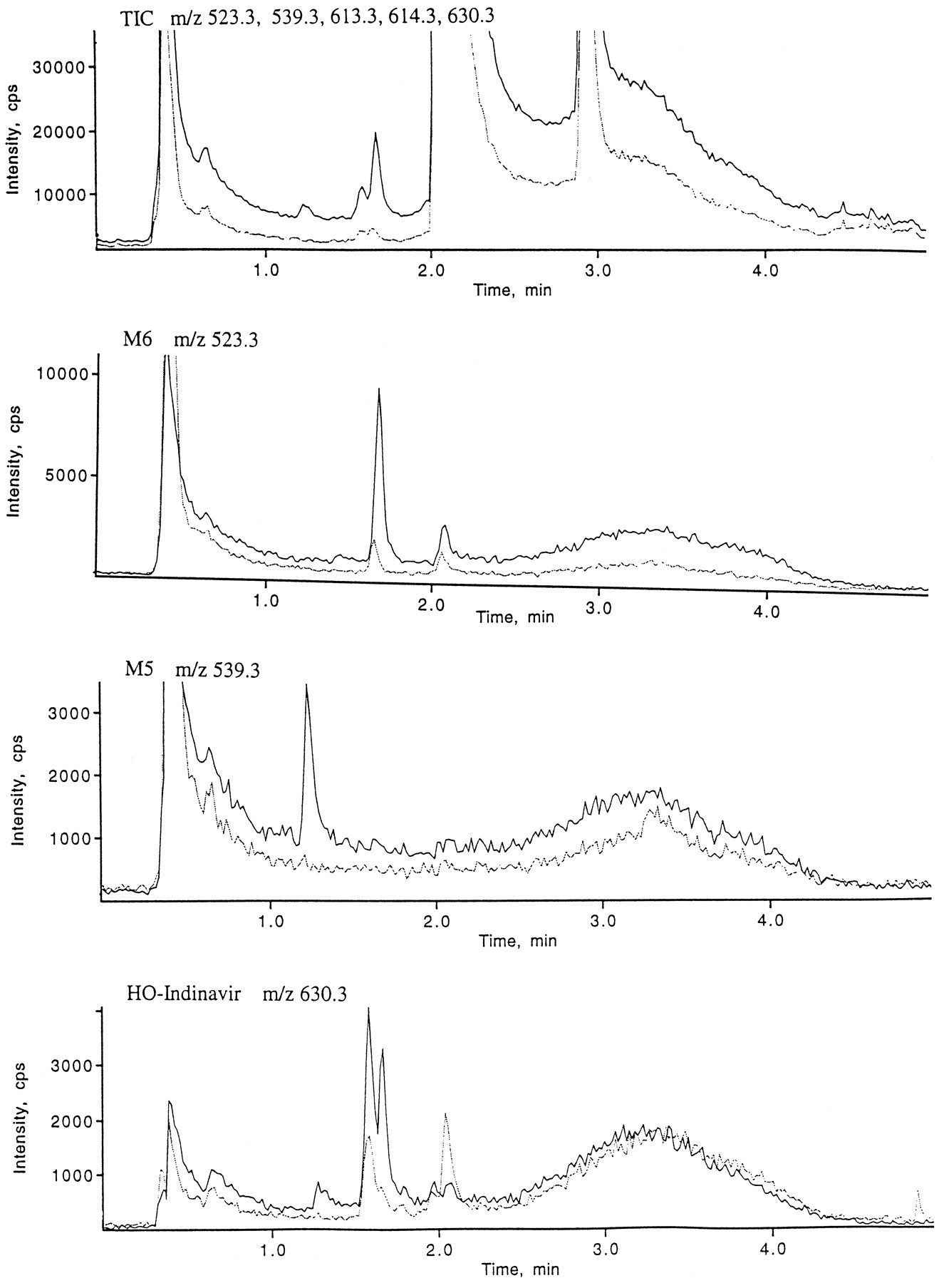 extracted ion chromatogram