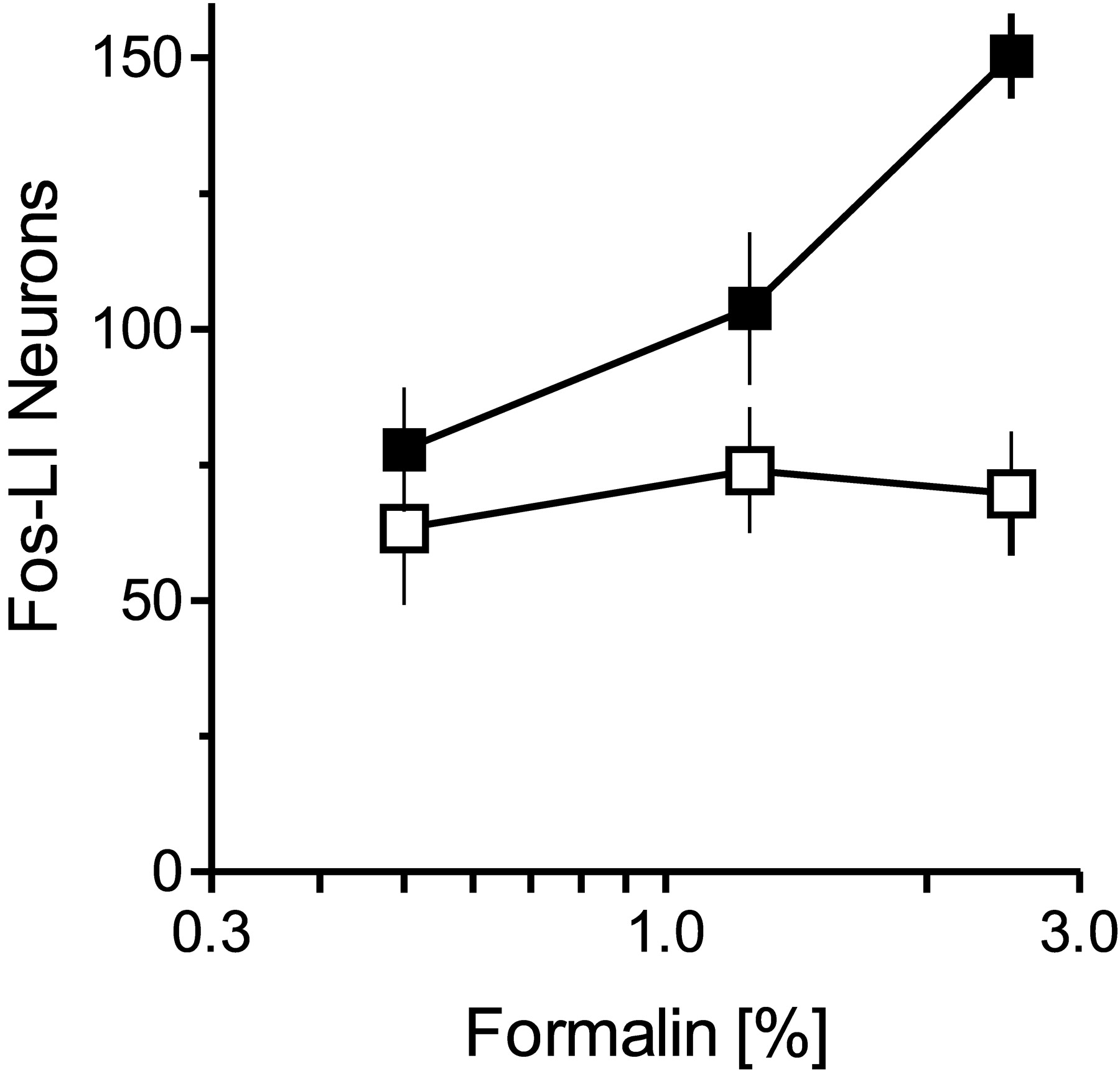 Intrathecally Administered Gabapentin Inhibits Formalin Evoked