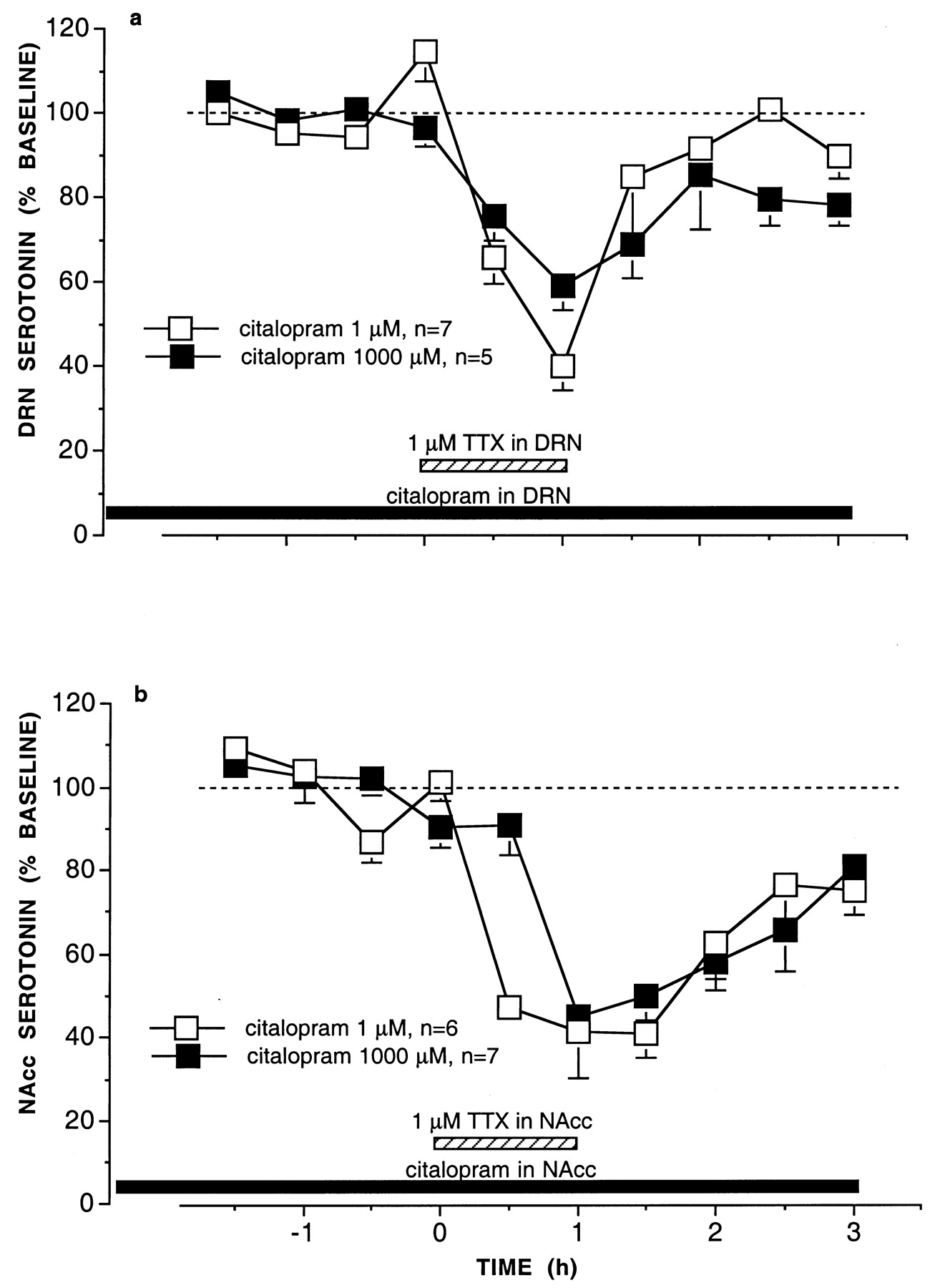 8c15f44b0b05d Differential Effect of Local Infusion of Serotonin Reuptake ...