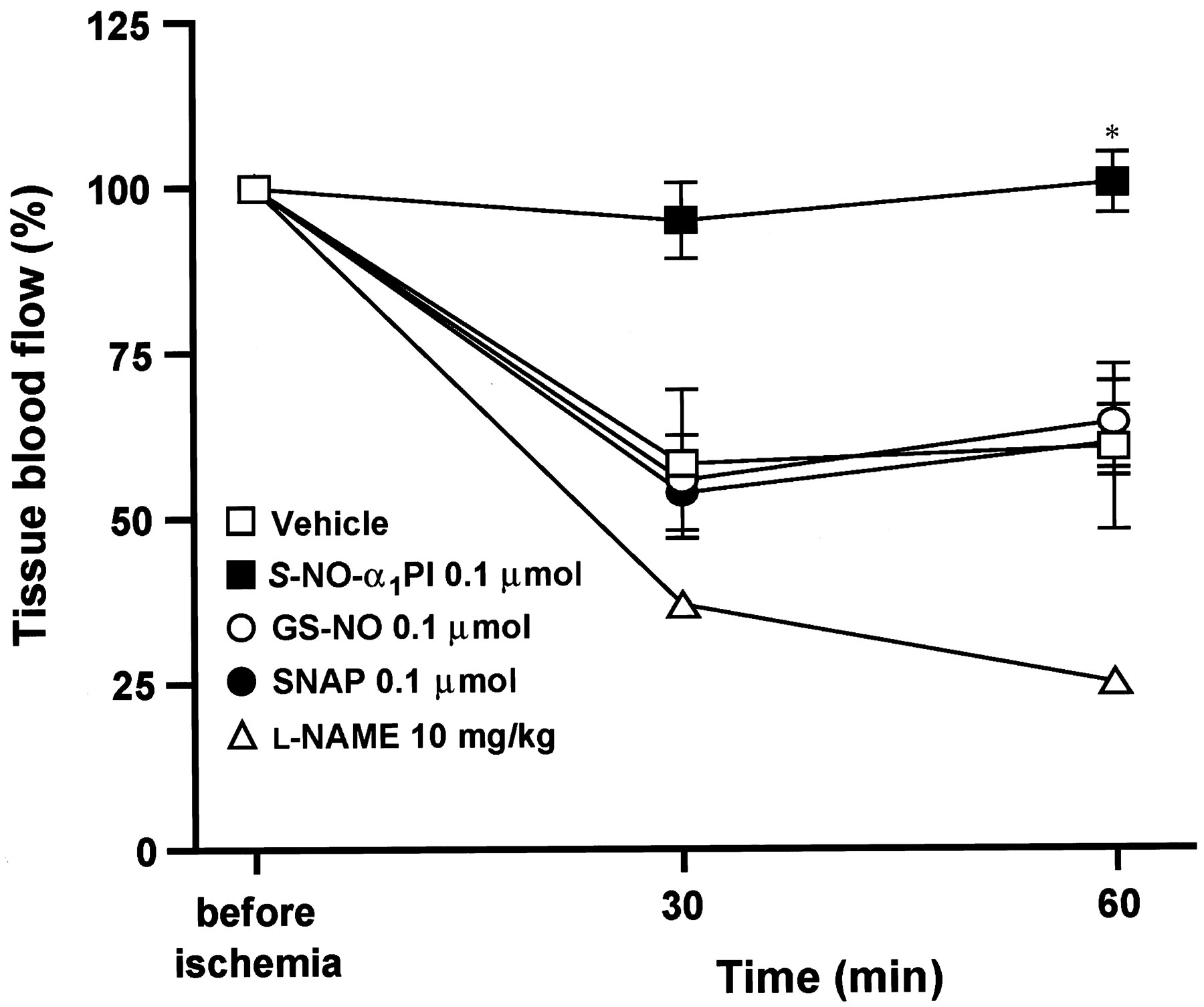 Protective Effect Of S Nitrosylated 1 Protease Inhibitor On Hepatic