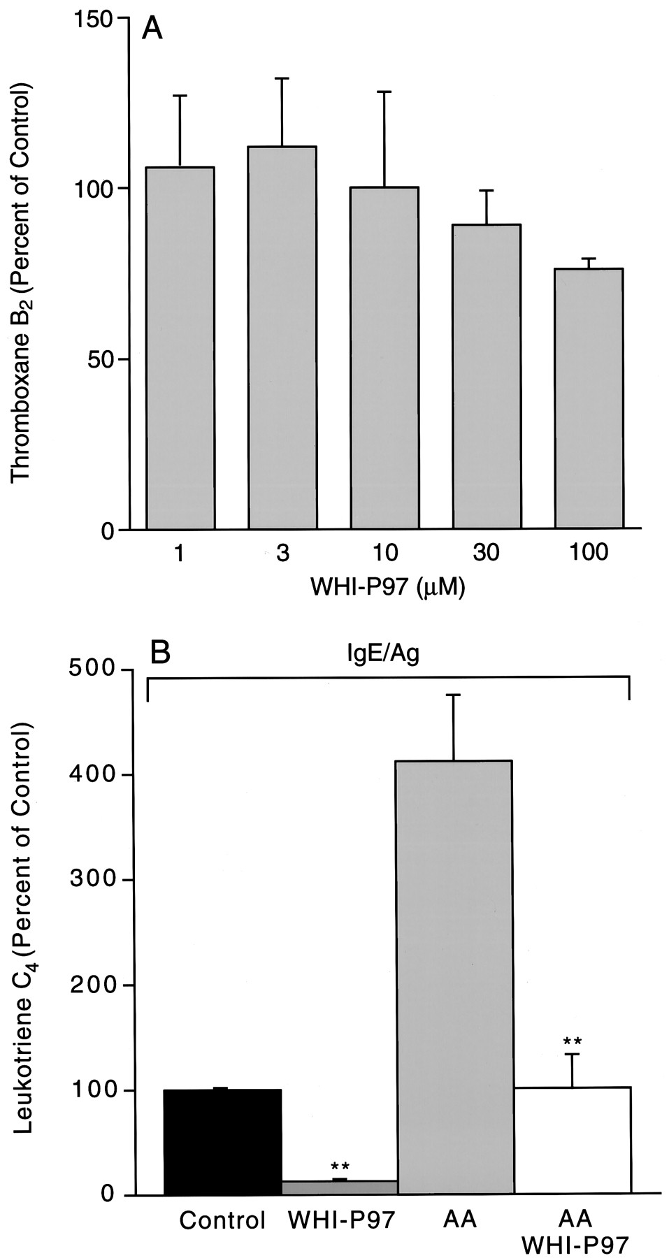 Treatment of Allergic Asthma by Targeting Janus Kinase 3-Dependent