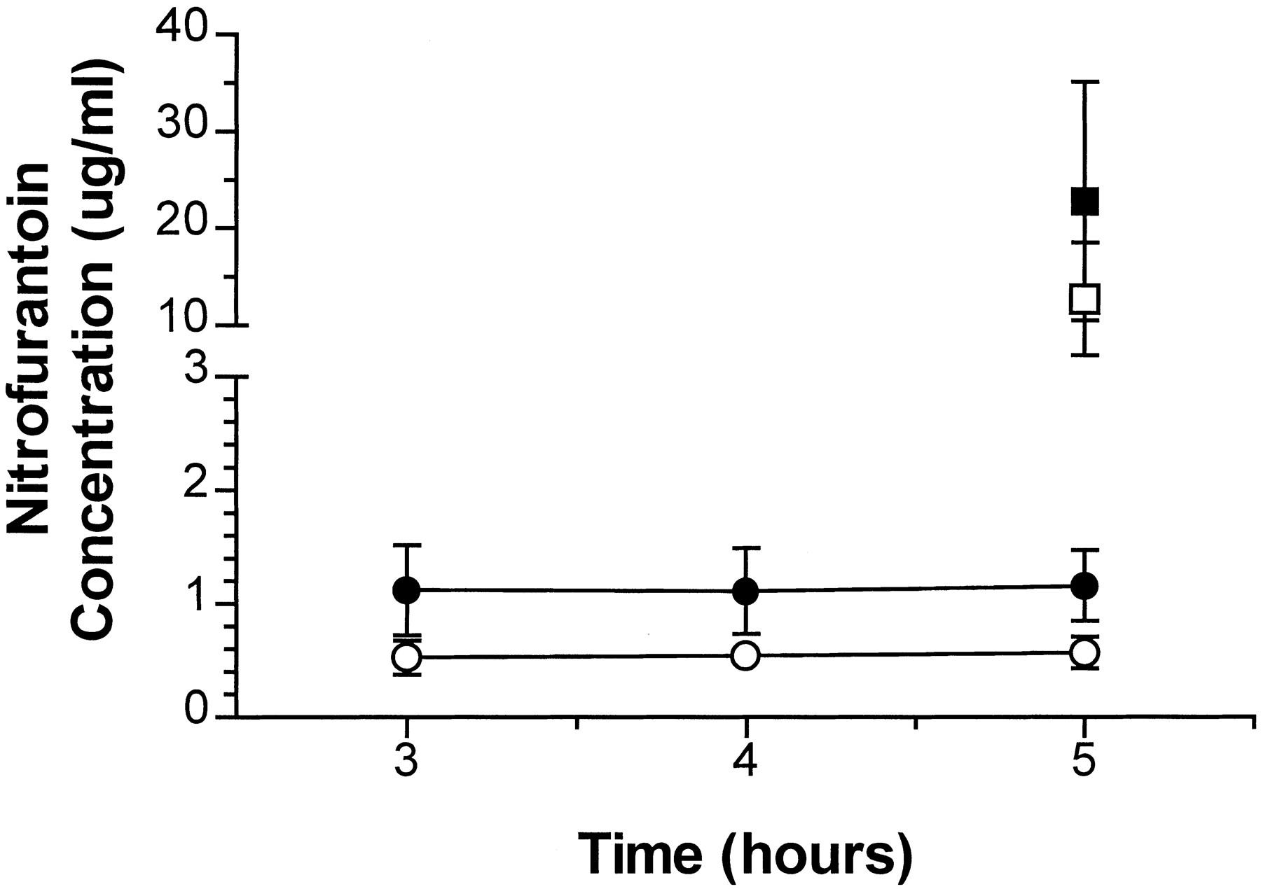 benfotiamine lactic acid