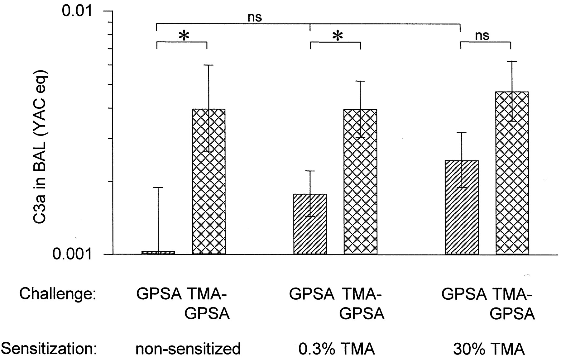Trimellitic Anhydride-Induced Allergic Response in the Guinea Pig