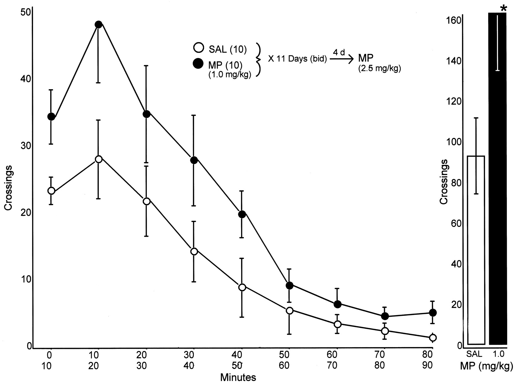 Locomotor Effects of Acute and Repeated Threshold Doses of