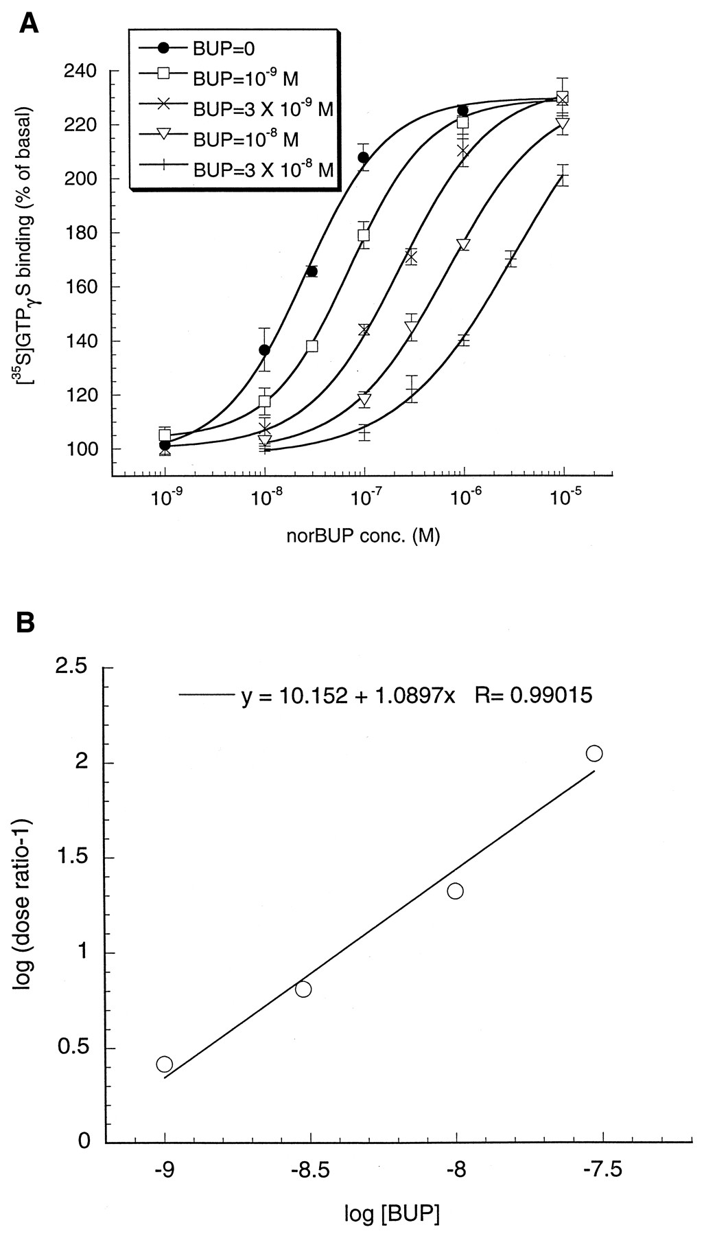 Comparison of pharmacological activities of buprenorphine and antagonistic effect of buprenorphine at the opioid receptor robcynllc Image collections