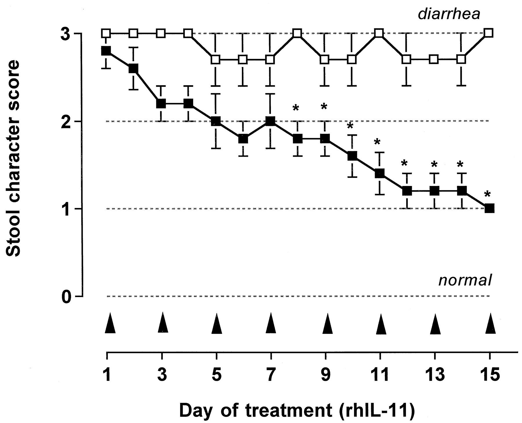 Recombinant Human Interleukin-11 Restores Smooth Muscle