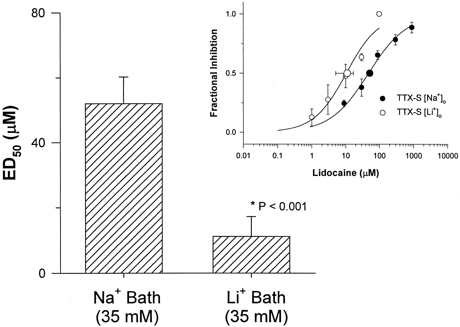 Lithium increases potency of lidocaine induced block of voltage download figure pooptronica