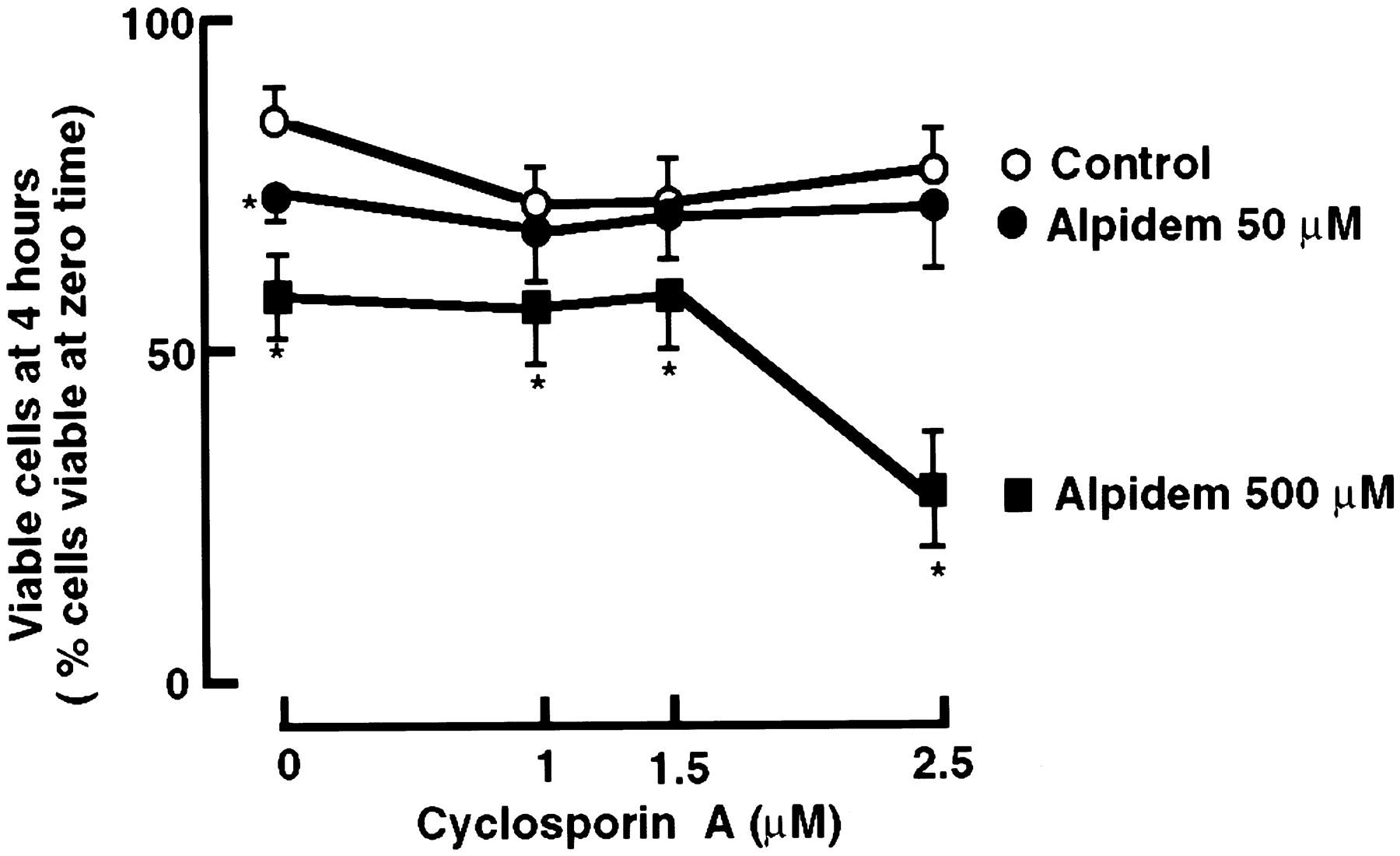 Toxicity of Alpidem, a Peripheral Benzodiazepine Receptor