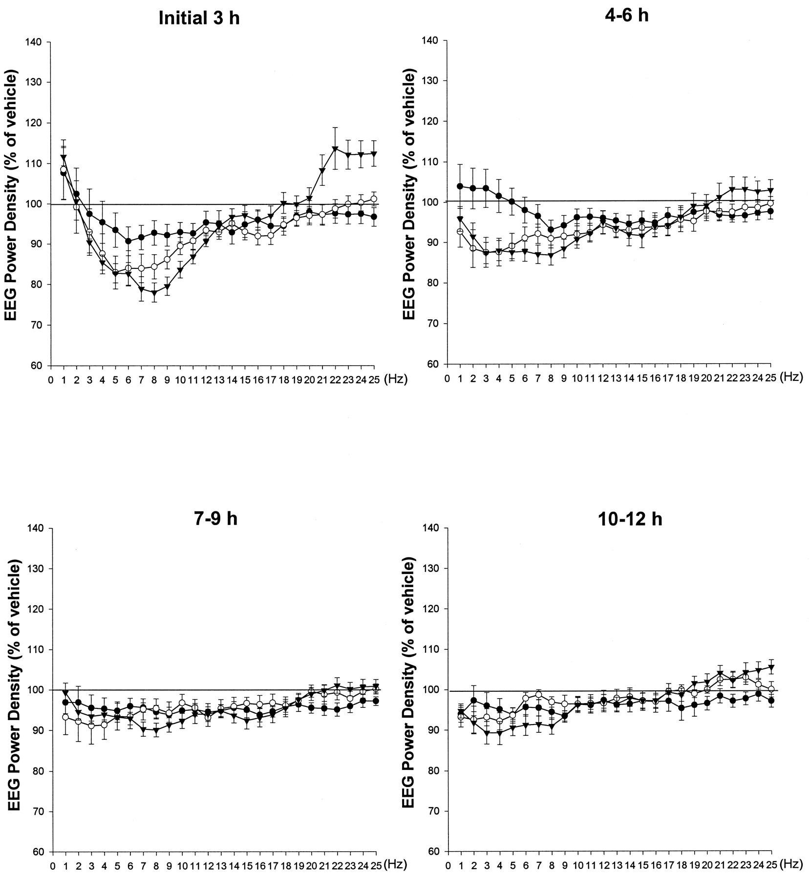 Pregabalin Enhances Nonrapid Eye Movement Sleep   Journal of