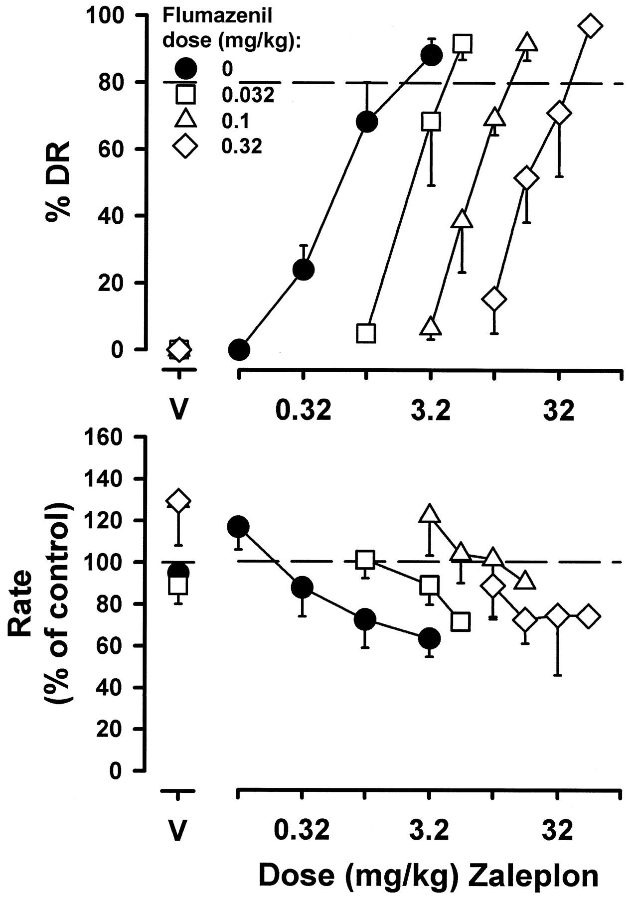 Discriminative Stimulus Effects Of Benzodiazepine Bz1 Receptor