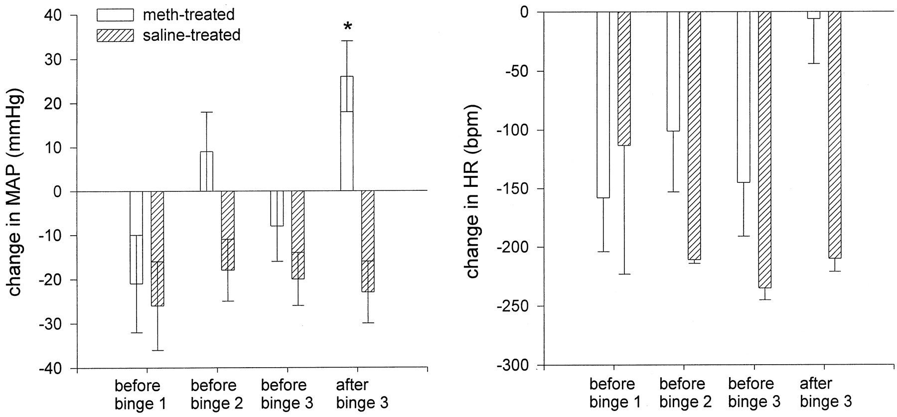 """Cardiovascular Responses Elicited by the """"Binge"""