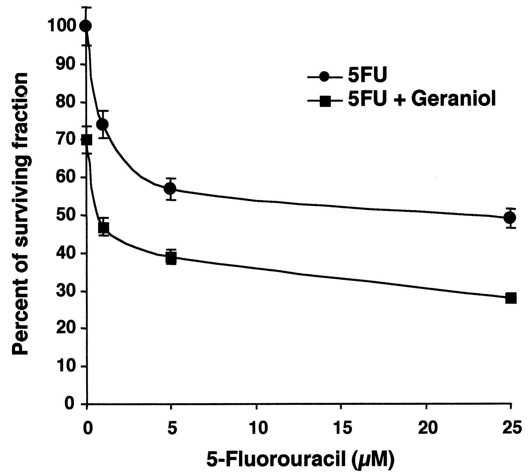 fluorouracil 5 fu