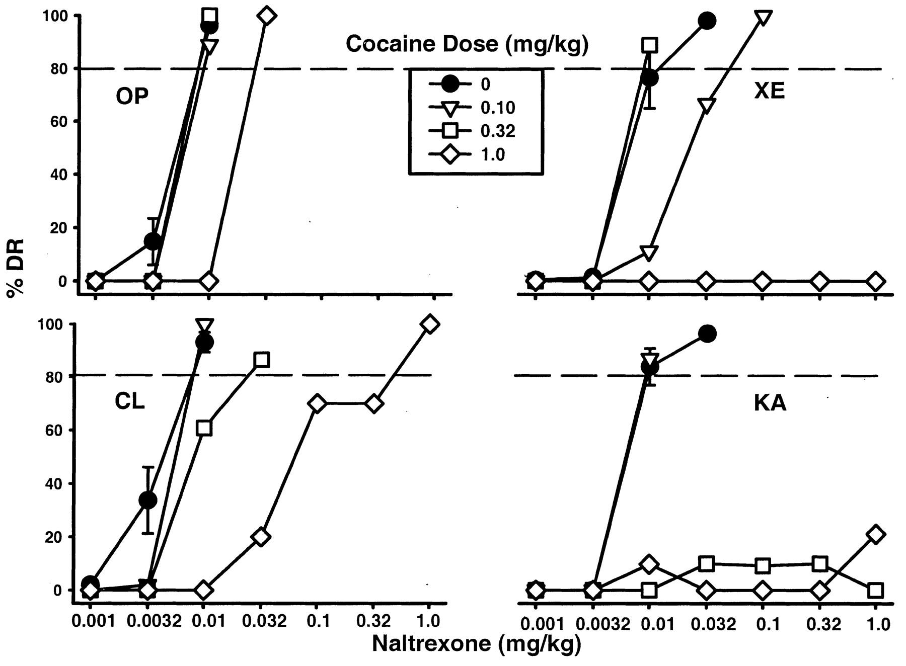 Cocaine and Amphetamine Attenuate the Discriminative