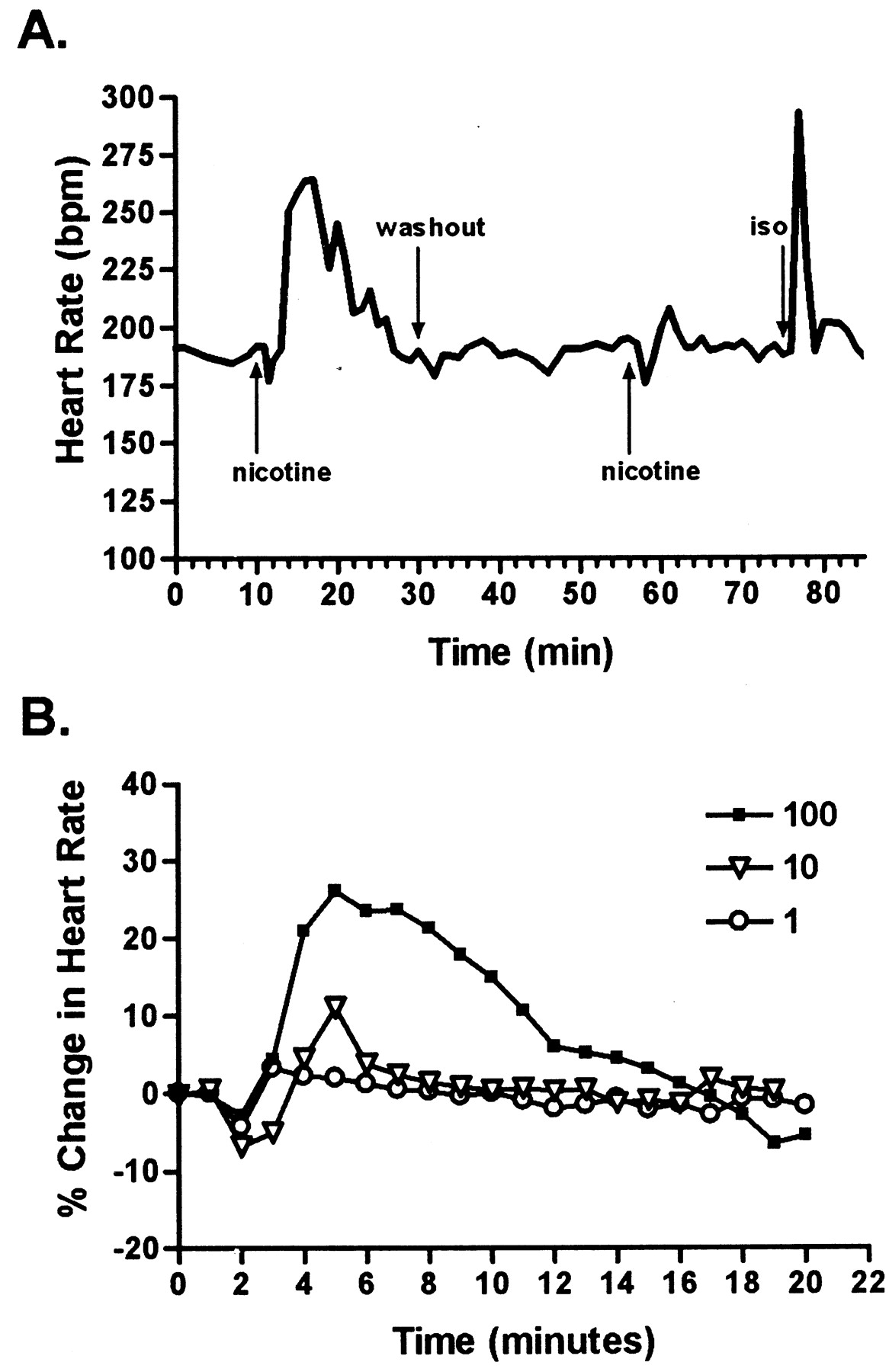 Differential rate responses to nicotine in rat heart evidence for download figure ccuart Image collections
