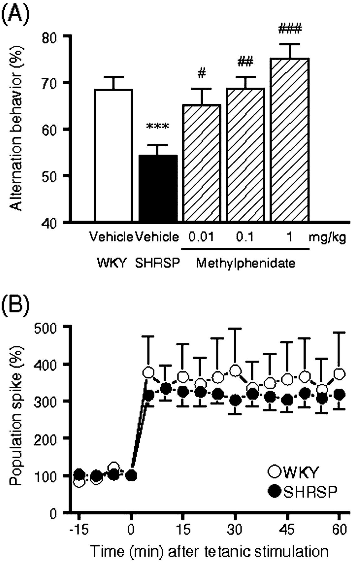 α4β2 Nicotinic Acetylcholine Receptor Activation Ameliorates