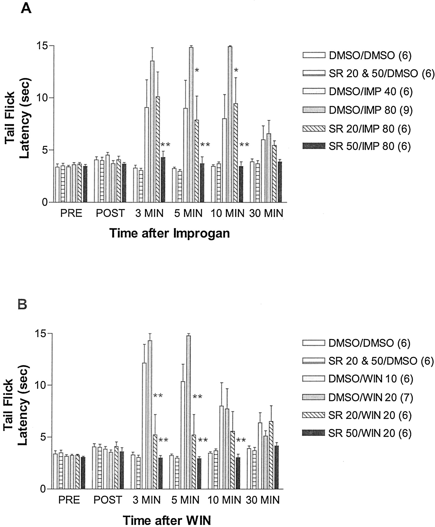 Inhibition of Improgan Antinociception by the Cannabinoid