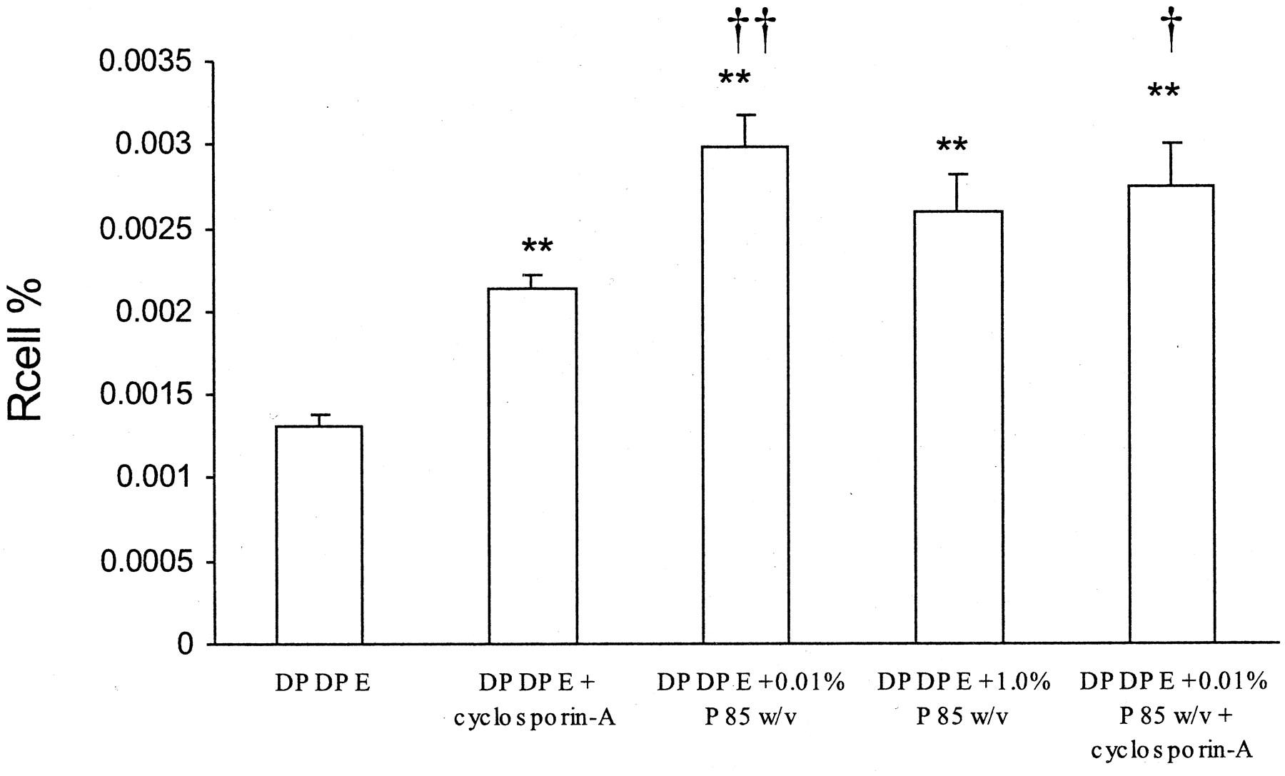 Pluronic P85 Block Copolymer Enhances Opioid Peptide Analgesia
